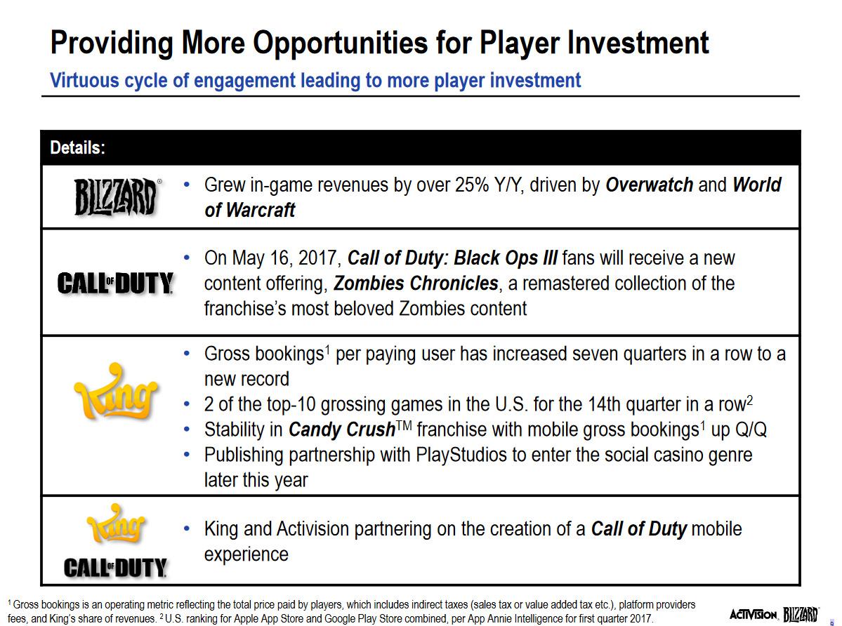 Blizzard заработала наOverwatch один млрд долларов