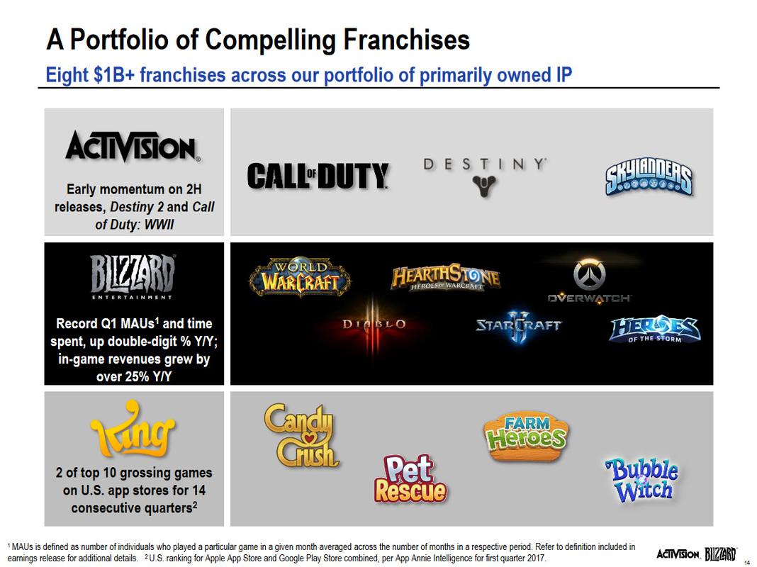 Overwatch принесла Activision Blizzard $1 000 000 000